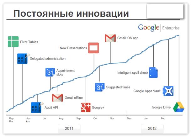 Развитие Google Drive