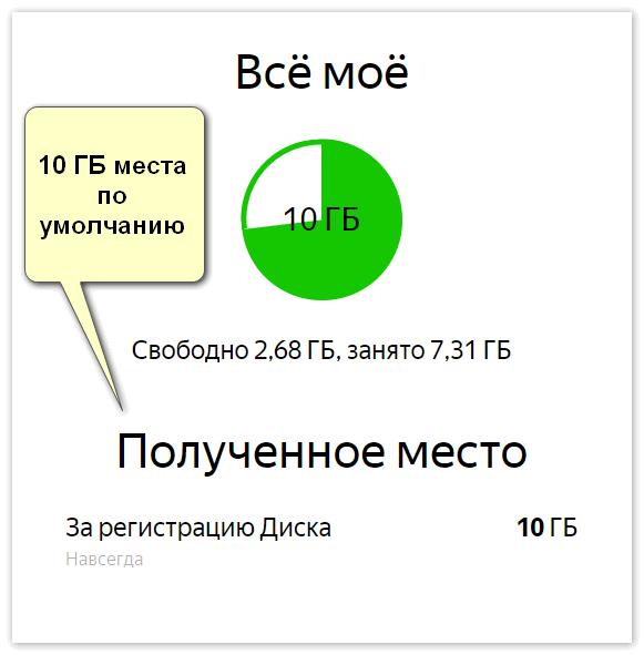 10 ГБ места на Яндекс Диск