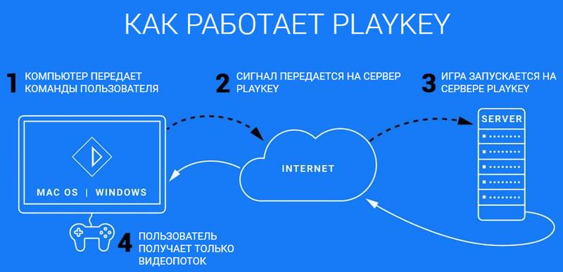 Как работает Playkey