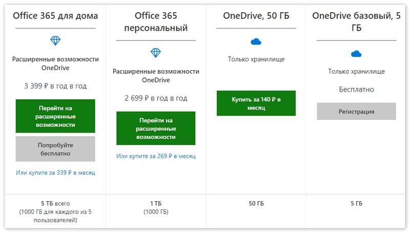 Тарифные планы OneDrive