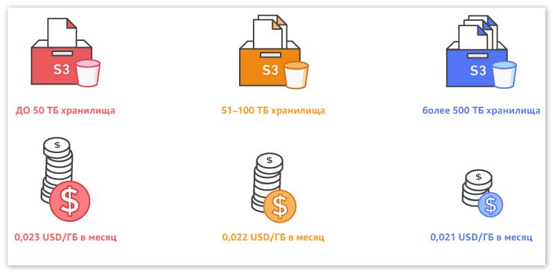 Цены Amazon Web Services